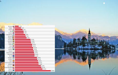 Razviti svet za zgled postavlja Slovenijo (mi pa bi se zgledovali po Slovaški…)